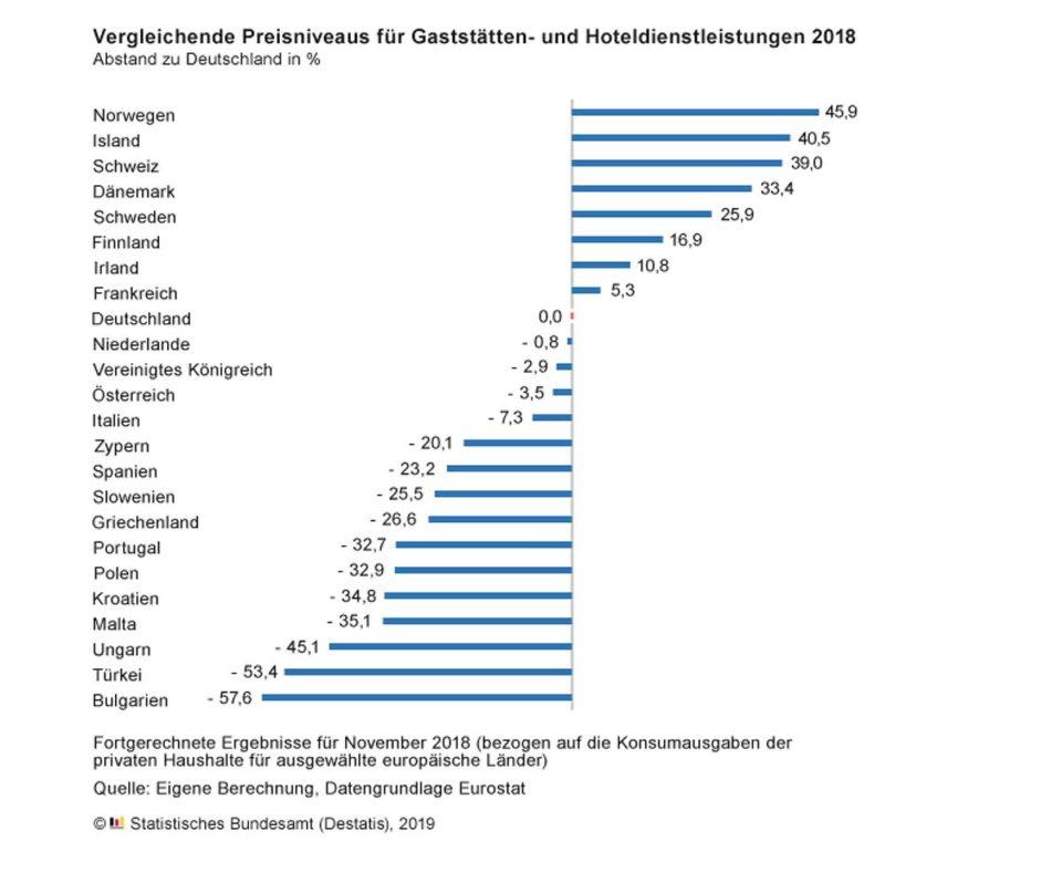 Kostengünstiger als in Deutschland ist Urlaub in Süd- und Osteuropa. Teurer sind hingegen in der Regel Urlaubsreisen in den Westen und Norden Europas.
